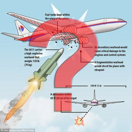 MH-17-Missile-Attack-Questions