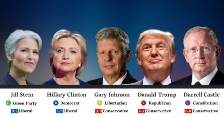 open-campaign-2016_presidential_election-2016_presidential_poll_copy-1484-1470187481-560x400