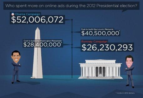 retargeter-obama-romney-online-ad